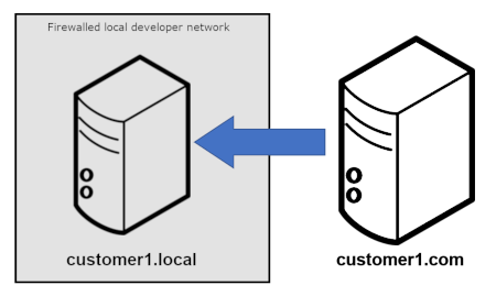 Pull migration from production to local development environment