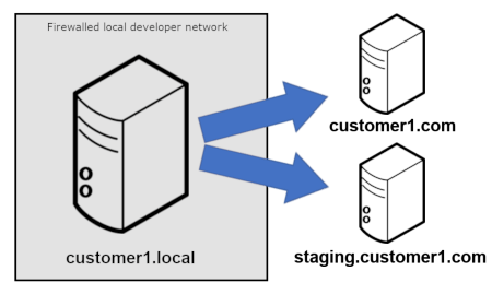 Push from local dev environment to staging or production site